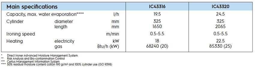 IC43316-spe