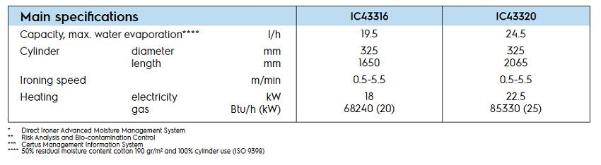 IC43320-spe