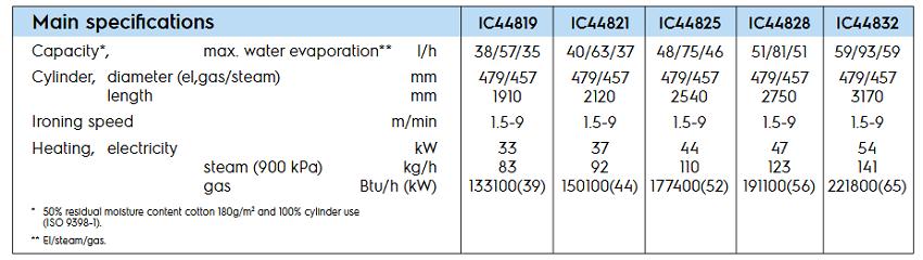 """IC44819-LF-spe"""""""