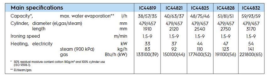 """IC44832-LF-spe"""""""