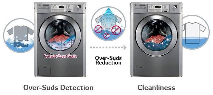 Optimized-Washing